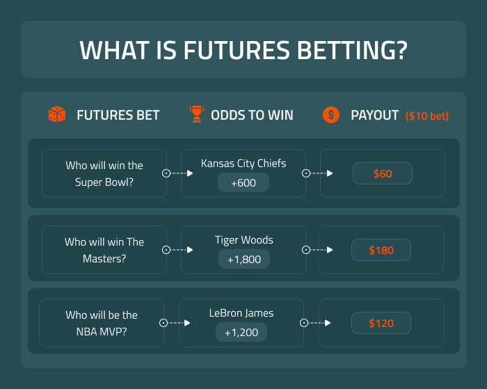 How to bet futures