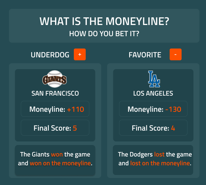 Learn what moneyline betting is with this infographic from Covers.com