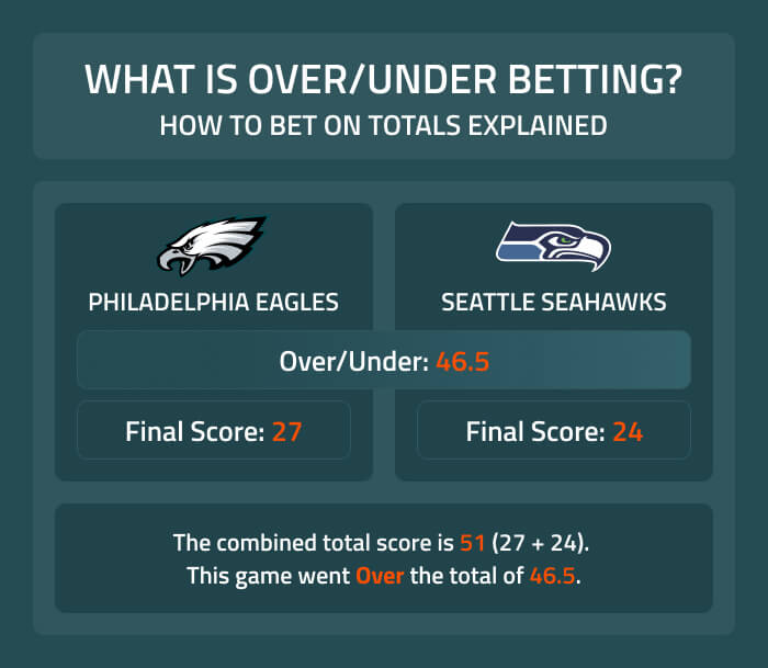 What is Over/Under betting? We explain how to bet on totals.