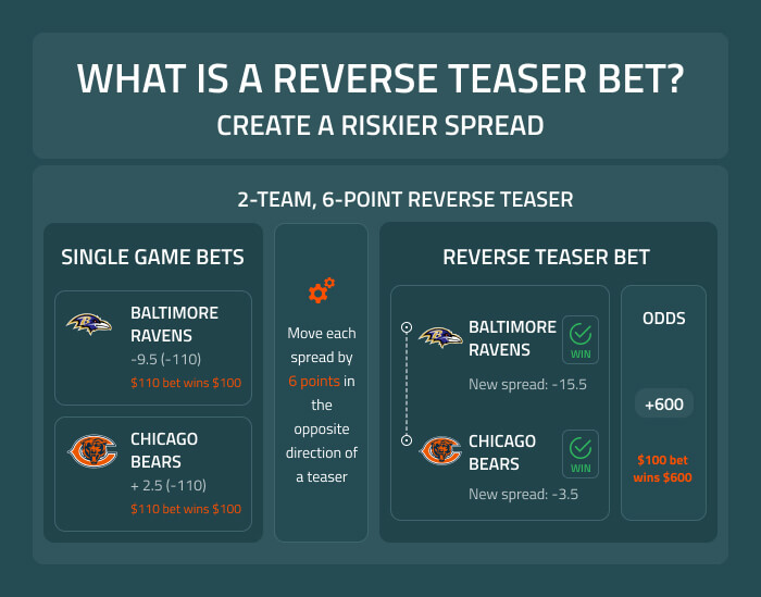 What is a reverse teaser (pleaser) bet?