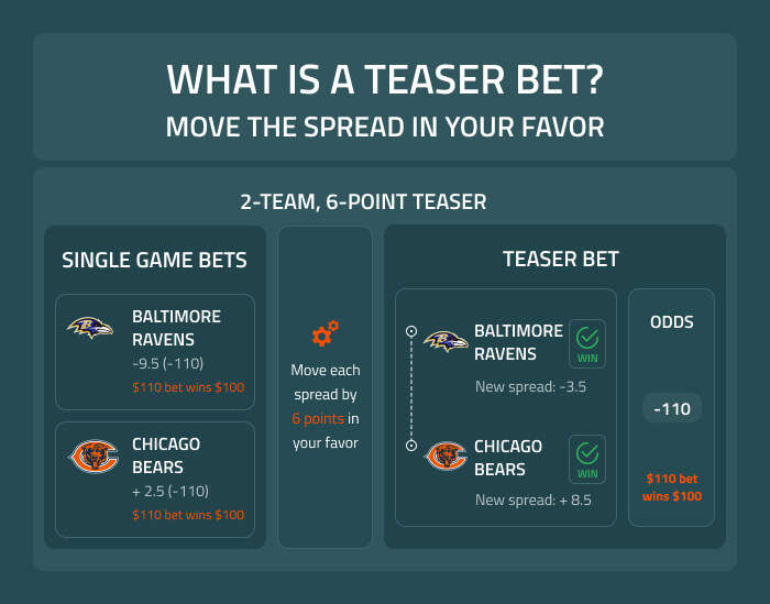 What is a teaser bet?